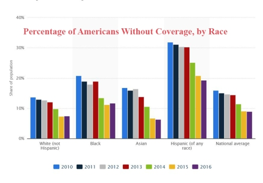 percent without coverage by race graph